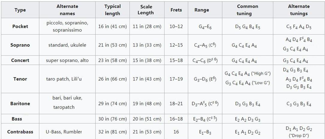 different ukulele sizes for beginners kit. Black Bedroom Furniture Sets. Home Design Ideas